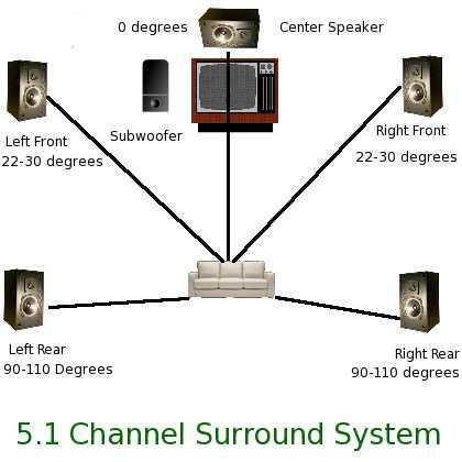 Basic 5.1 Surround Sound Setup