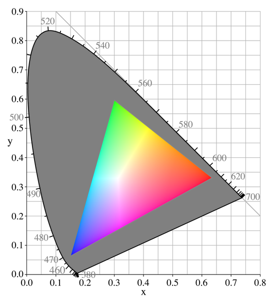 The color gamut of a CRT monitor (triangular area) as compared to the visible range of the human eye.