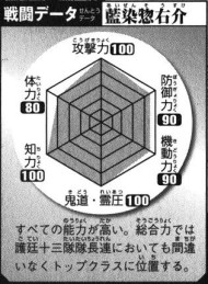 Aizen's Battle Data, clockwise.Top: Offense (100), Top Right: Defense (90), Bottom right: Mobility (90), Bottom: Kidō/Reiatsu (100), Bottom Left: Intelligence (100), Top Left: Physical Strength (80).Total: 560/600.