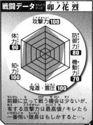 Unohana's Battle Data, clockwise.Top: Offense (100), Top Right: Defense (80), Bottom right: Mobility (70), Bottom: Kidō/Reiatsu (100), Bottom Left: Intelligence (100), Top Left: Physical Strength (90).Total: 540/600.
