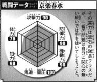 Kyōraku's Battle Data, clockwise.Top: Offense (90), Top Right: Defense (90), Bottom Right: Mobility (90), Bottom: Kidō/Reiatsu (100), Bottom Left: Intelligence (90), Top Left: Physical Strength (70).Total: 530/600.