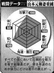Yamamoto's Battle Data, clockwise.Top: Offense (100), Top Right: Defense (100), Bottom right: Mobility (100), Bottom: Kidō/Reiatsu (100), Bottom Left: Intelligence (100), Top Left: Physical Strength (60).Total: 560/600.