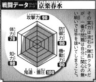 Komamura's Battle Data, clockwise. Top: Offense (100), Top Right: Defense (100), Bottom right: Mobility (40), Bottom: Kidō/Reiatsu (50), Bottom Left: Intelligence (80), Top Left: Physical Strength (100). Total: 470/600.