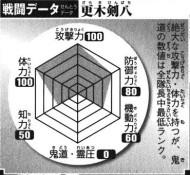 Kenpachi's Battle Data, clockwise. Top: Offense (100), Top Right: Defense (80), Bottom Right: Mobility (60), Bottom: Kidō/Reiatsu (0), Bottom Left: Intelligence (50), Top Left: Physical Strength (100). Total: 390/600.
