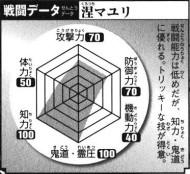 Mayuri's Battle Data, clockwise.Top: Offense (70), Top Right: Defense (70), Bottom Right: Mobility (40), Bottom: Kidō/Reiatsu (100), Bottom Left: Intelligence (100), Top Left: Physical Strength (50).Total: 430/600.