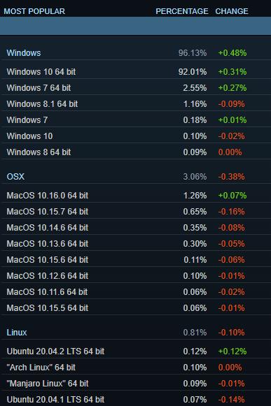 Steam OS statistics, circa March 2021