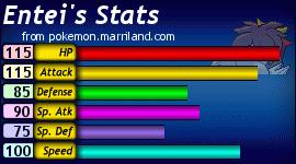 Entei's Status during battle...