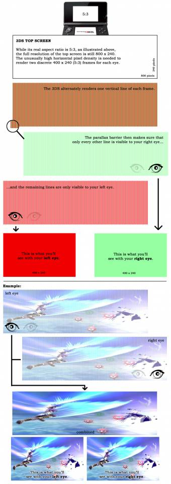 An illustration showing how the 3D screen works.