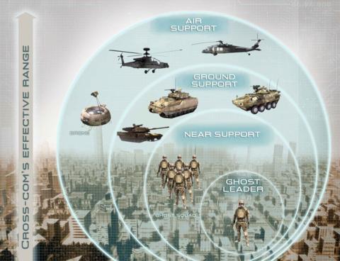 Cross-Com support units