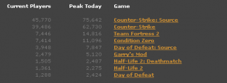 Most Popular Games on Steam (July 2008)