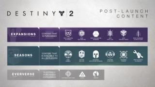 Destiny 2 got another update!