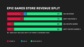 Can Epic succeed in an already crowded field of digital storefronts?