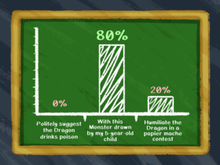 Results of the 'How should we fight the Dragon' public vote.