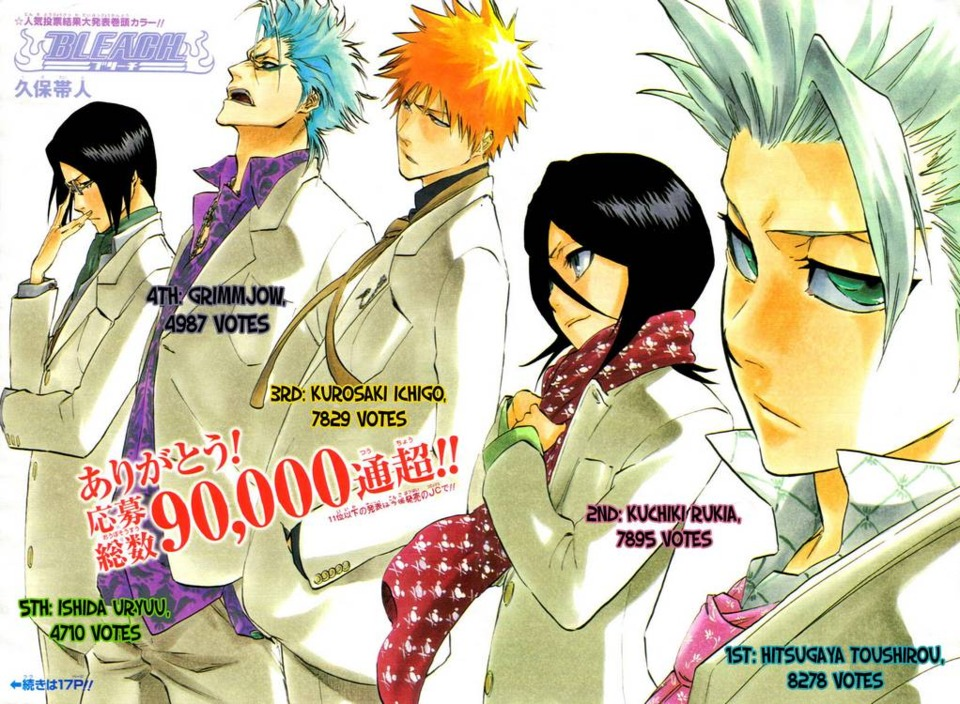 In the latest Popularity poll Ichigo came in Third.