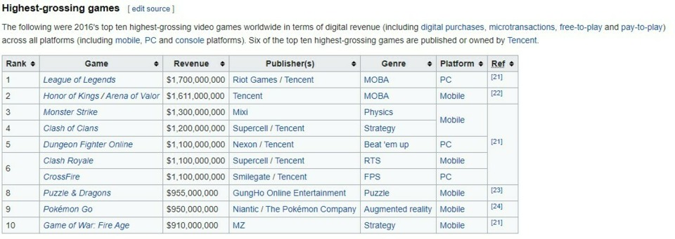 This is the business model everybody is chasing. I don' t care if you're Zelda or Fifa 21. No me gusta!