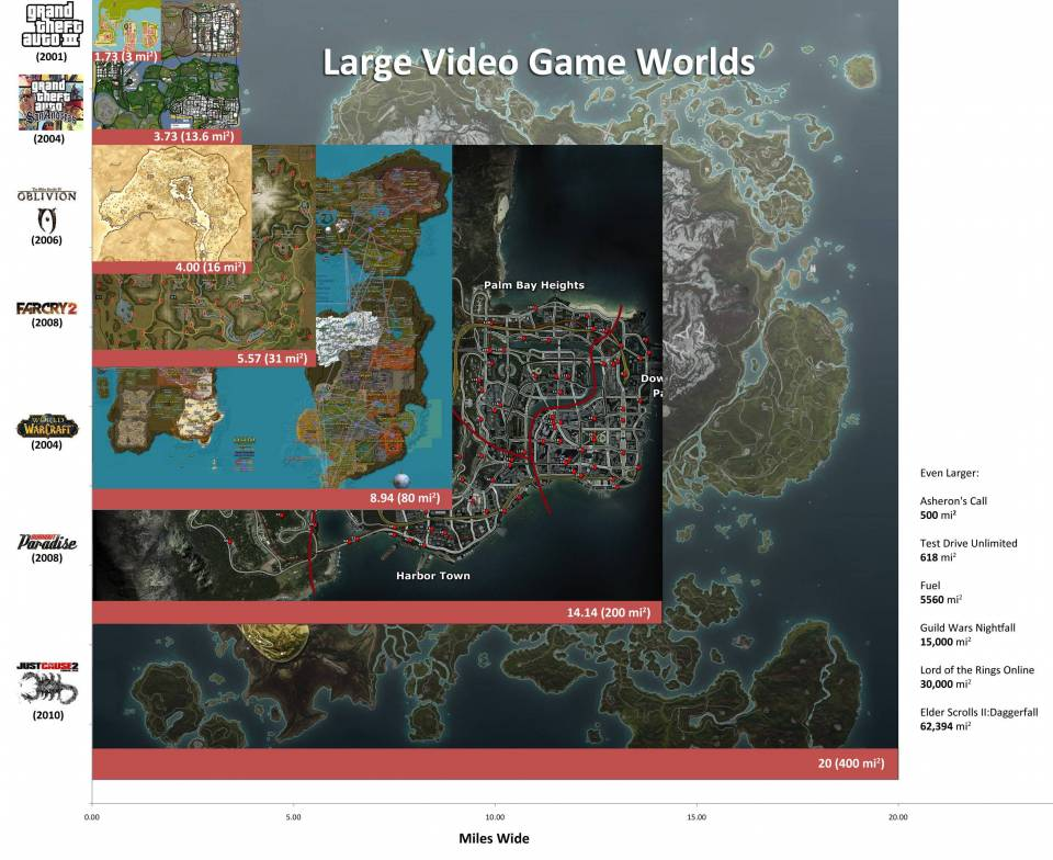 Even the mighty World of Warcraft is dwarfed by Just Cause 2's huge open world